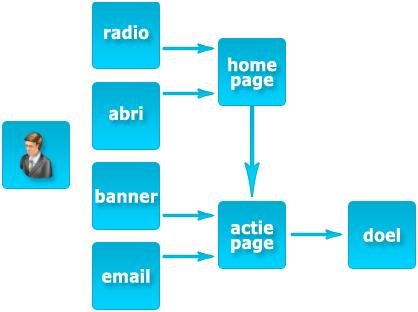 Help bezoekers op weg, maak een customer flow in elke crossmediale campagne