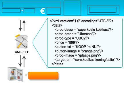 Voorbeeld XML-flash-banner